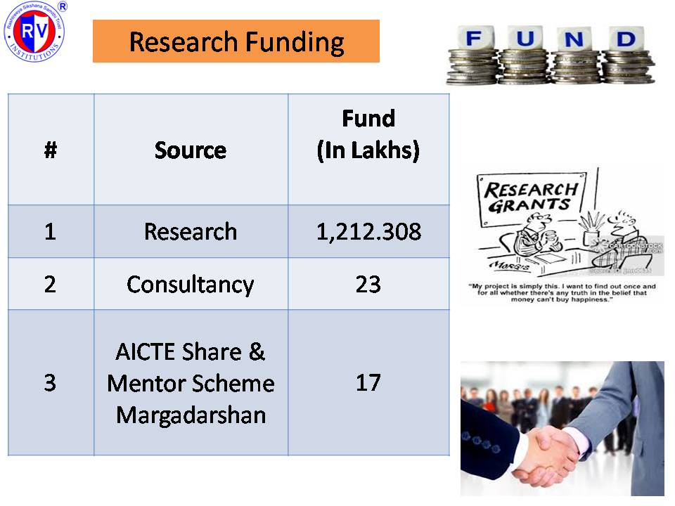 Rvce Ece Research Initiatives R V College Of Engineering