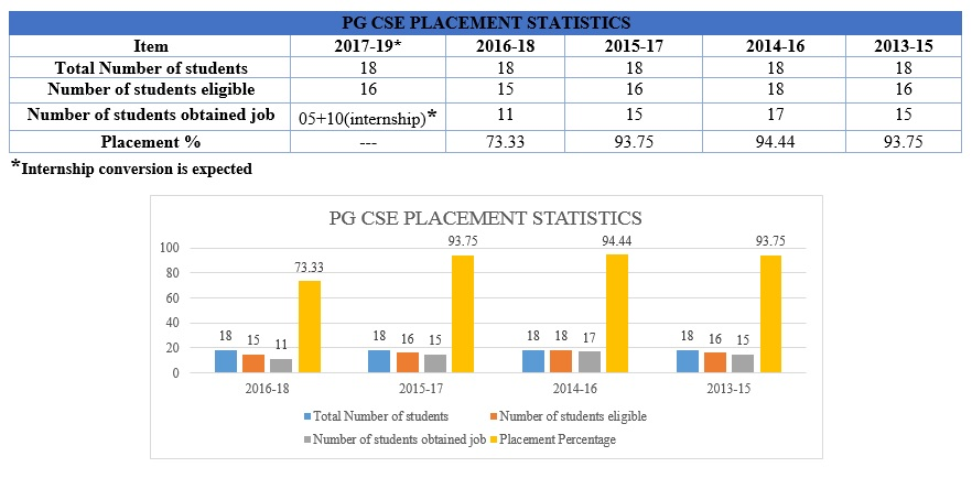 Placement | R V College of Engineering