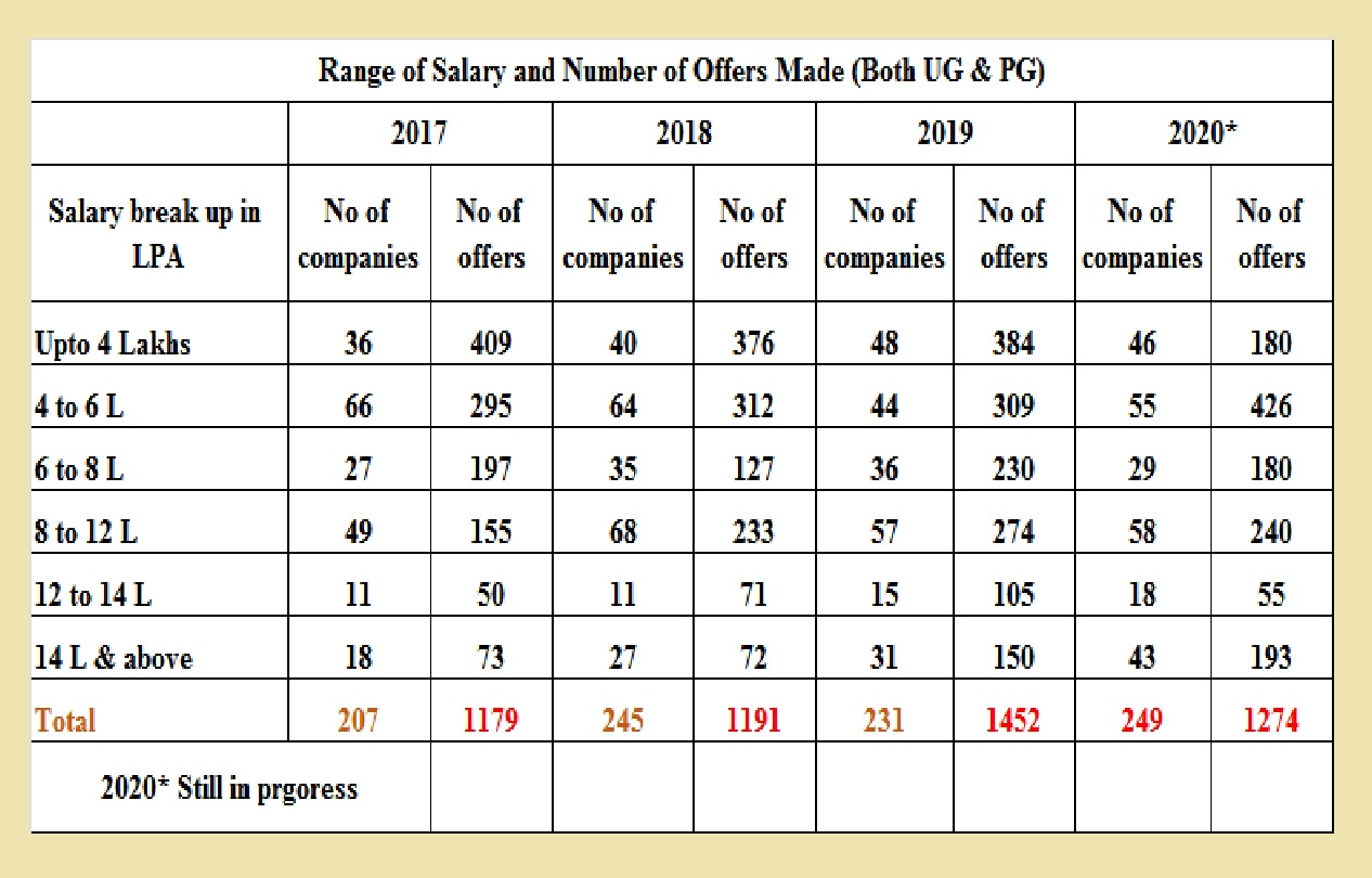 Placement Statistics R V College Of Engineering